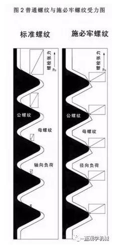 施必牢防松技术.jpg