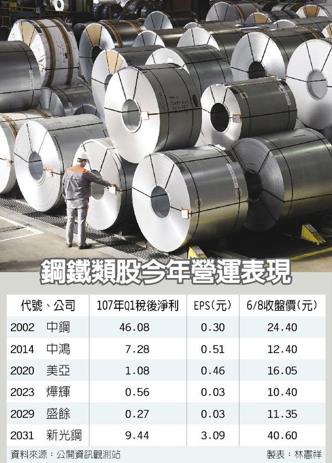 国际钢价涨势稳定 6月的Q3钢市淡季不淡